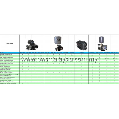 Grundfos CM3-4PT Water Booster Pump | Free Anti Vibration Matt & Delivery