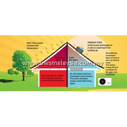 Verdant Star VS1750 Solar Ventilation System Malaysia