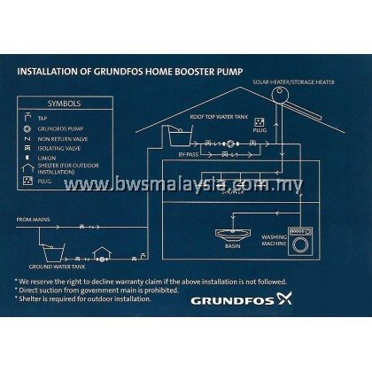 Grundfos CMB5-37PM1 (1HP) Water Booster Pump - Best Price Malaysia